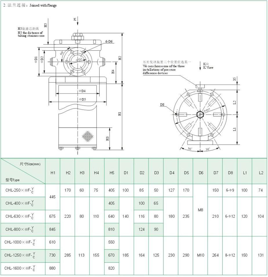 介绍:该滤油器一般安装在液压系统的回油管路中,用来滤除油液中的金属微粒及污物。它是将永久磁钢设置在滤芯上部,来自系统中的金属颗粒首先被吸附在磁钢上,从而提高了系统的过滤精度。 该滤油器可以直接安装在油箱的上部、侧面或底部,具有通油能力大、压降小、维修、更换、清洗滤芯方便等特点。并设有自封阀、旁通阀及压差发讯装置,从而简化了系统管路。其发讯器开启压力为0.